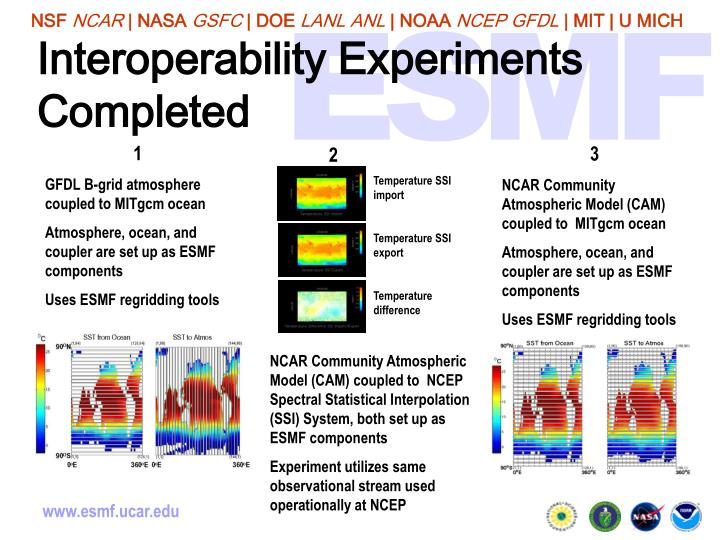 Interoperability Experiments Completed