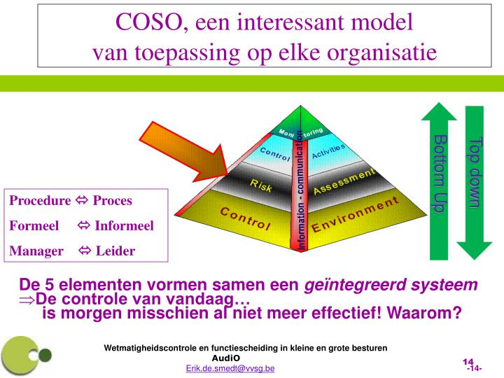 COSO, een interessant model