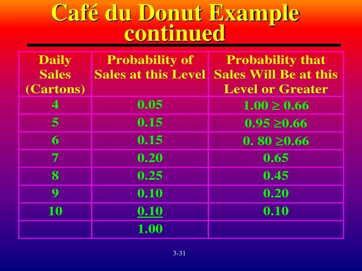 Café du Donut Example continued