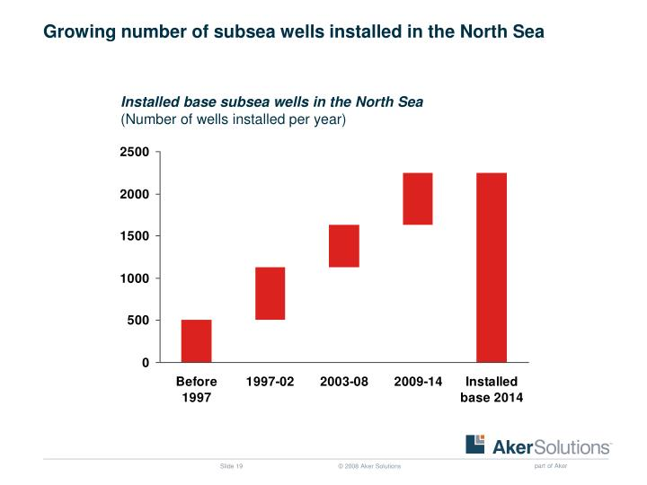 Growing number of subsea wells installed in the North Sea
