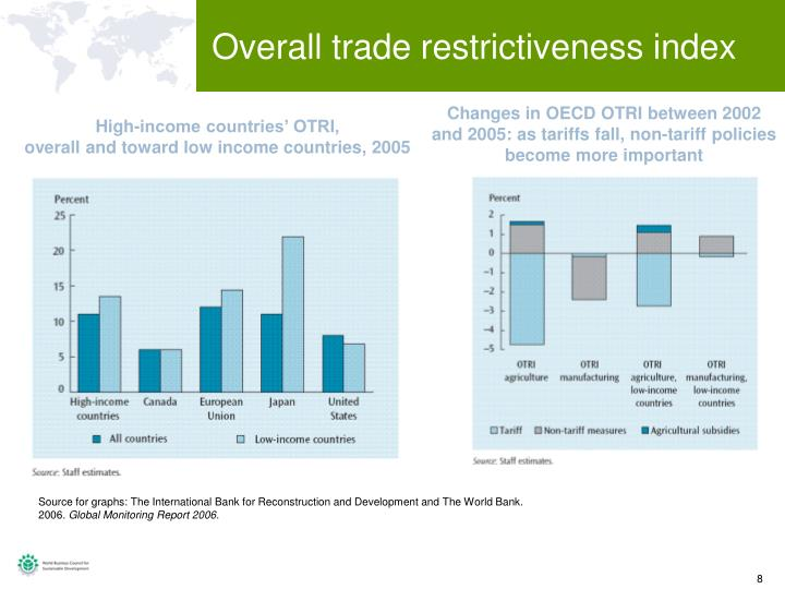 Overall trade restrictiveness index