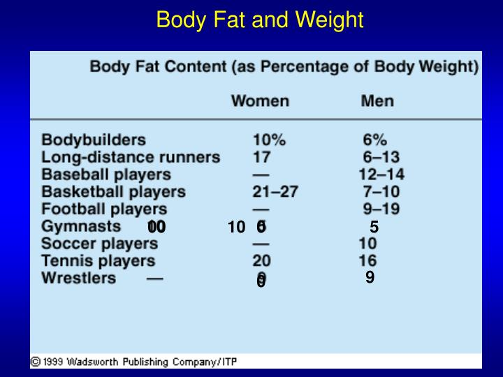 Body Fat and Weight