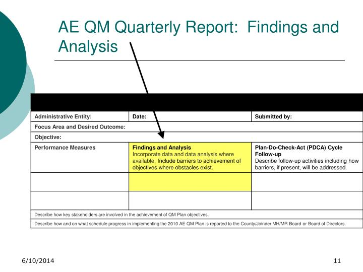 AE QM Quarterly Report:  Findings and Analysis