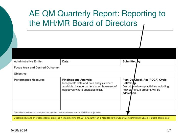 AE QM Quarterly Report: Reporting to the MH/MR Board of Directors
