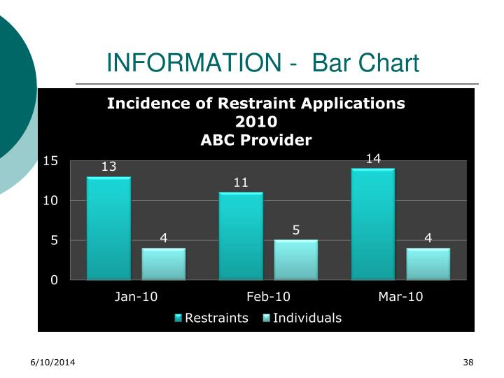 INFORMATION -  Bar Chart