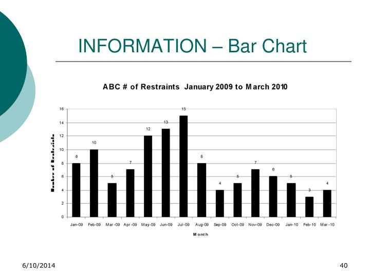 INFORMATION – Bar Chart