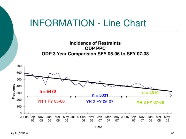 INFORMATION - Line Chart