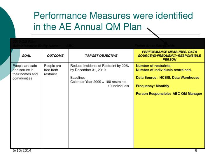 Performance Measures were identified in the AE Annual QM Plan