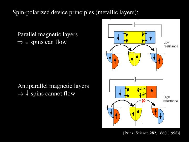Spin-polarized device principles (metallic layers):