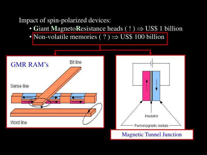 GMR RAM's