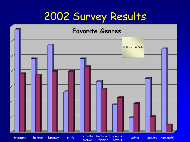 2002 Survey Results
