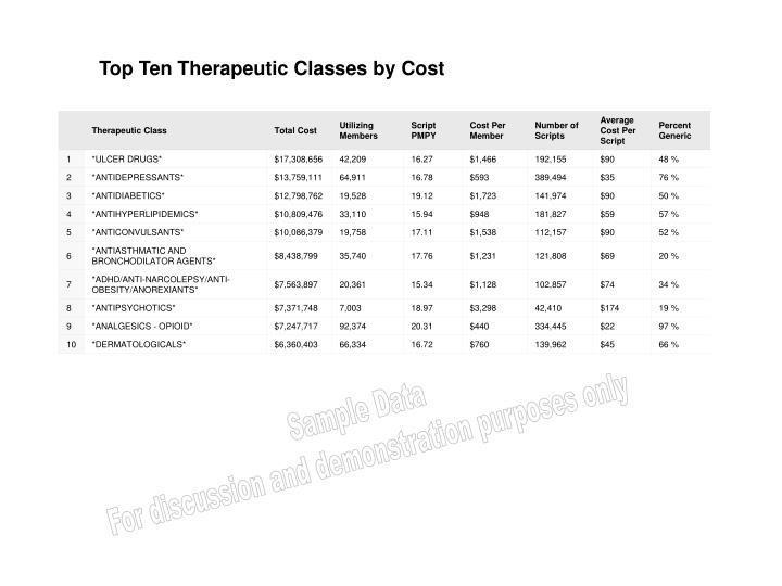 Top Ten Therapeutic Classes by Cost