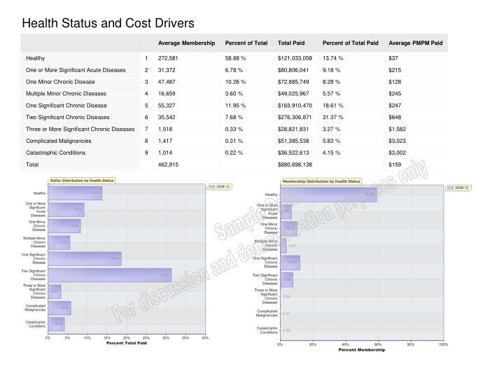 Health Status and Cost Drivers