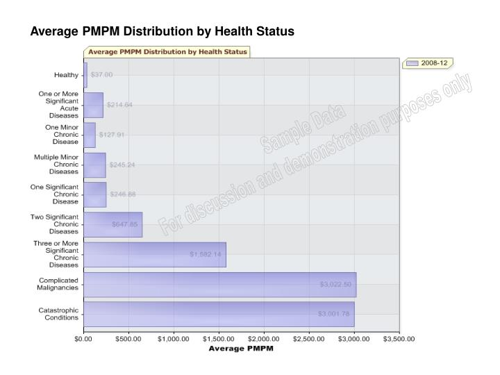 Average PMPM Distribution by Health Status