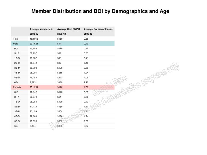 Member Distribution and BOI by Demographics and Age
