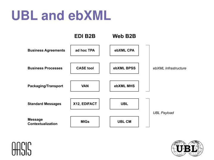 UBL and ebXML