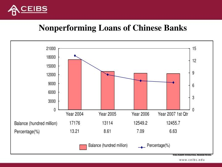 Nonperforming Loans of Chinese Banks