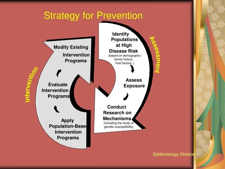 Strategy for Prevention