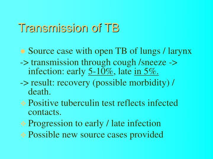 Transmission of TB
