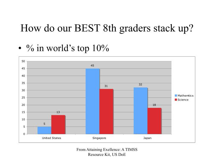 How do our best 8th graders stack up
