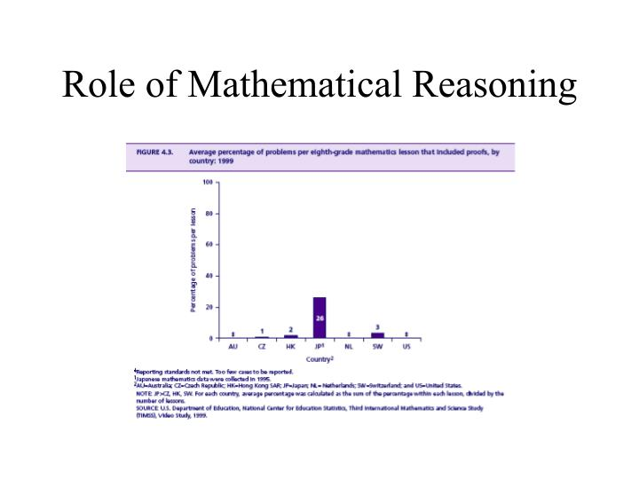 Role of Mathematical Reasoning