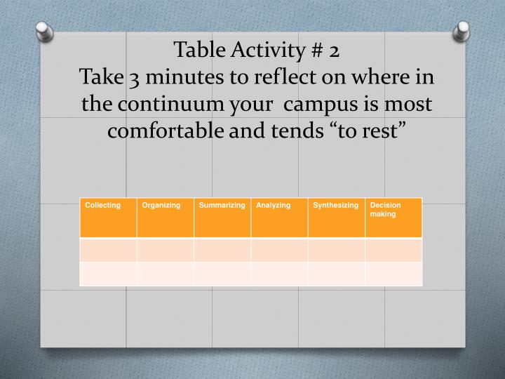 "Table Activity # 2                                   Take 3 minutes to reflect on where in the continuum your  campus is most comfortable and tends ""to rest"""