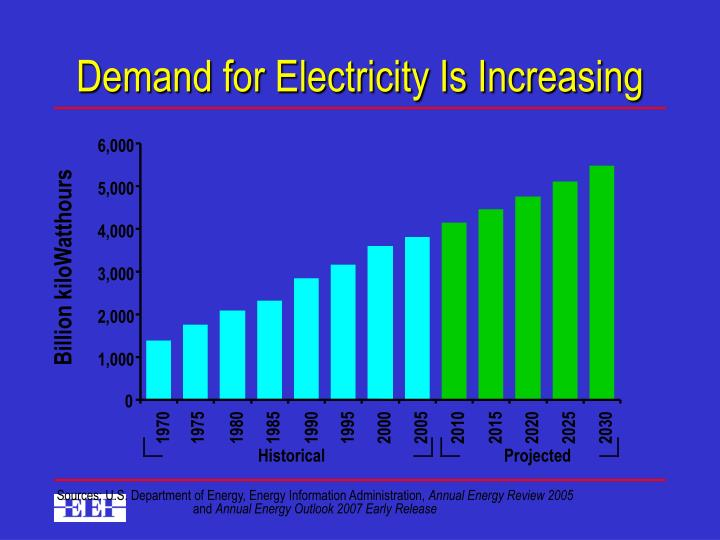 Demand for Electricity Is Increasing