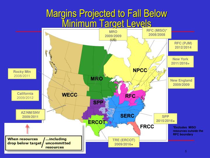 Margins Projected to Fall Below Minimum Target Levels