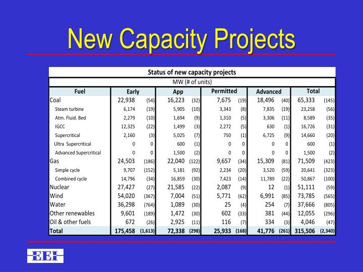 New Capacity Projects