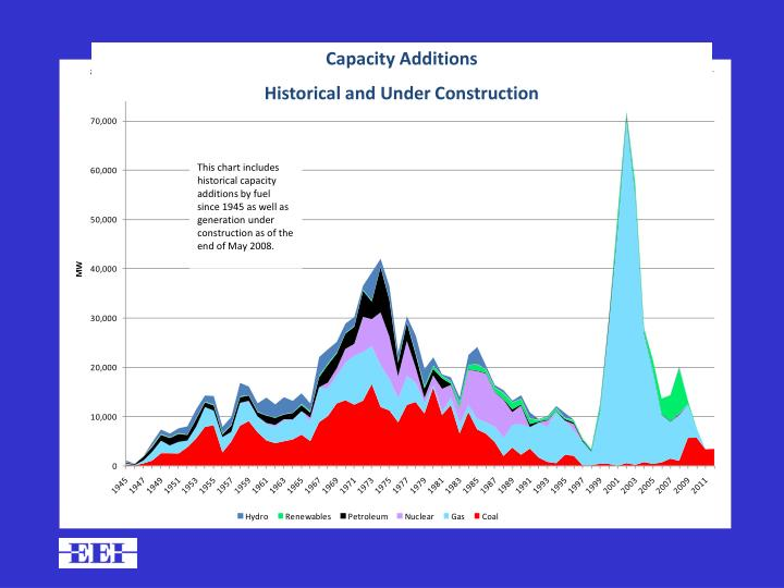 Capacity Additions
