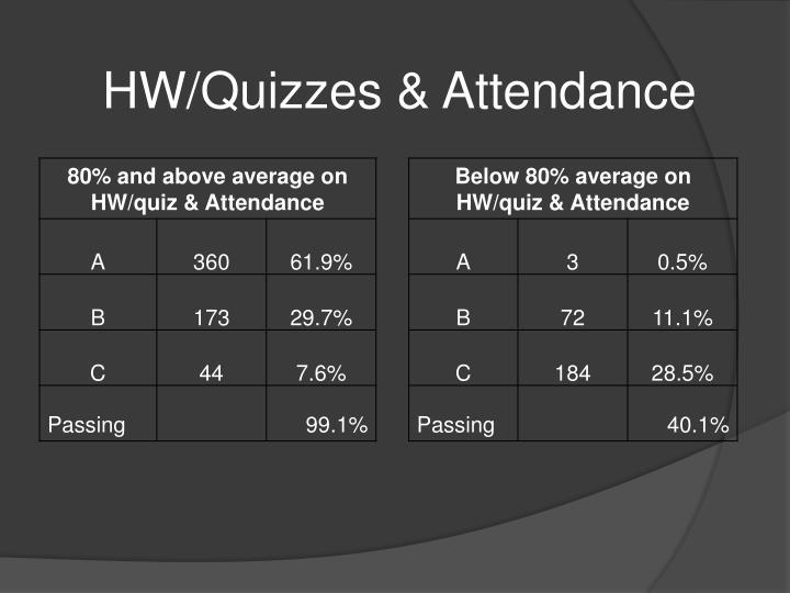 HW/Quizzes & Attendance