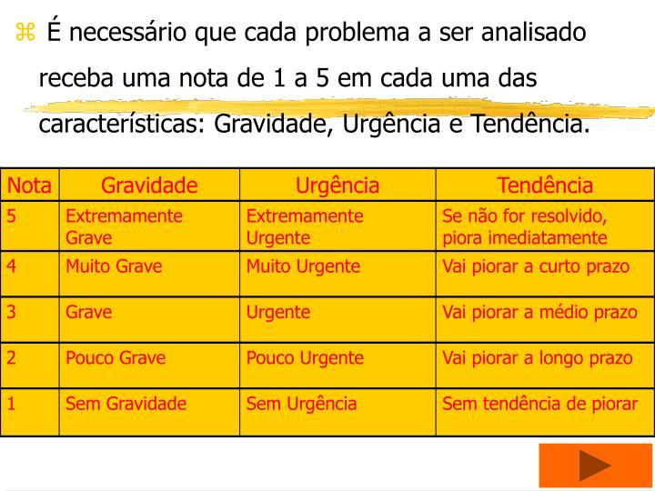 necessrio que cada problema a ser analisado receba uma nota de 1 a 5 em cada uma das caractersticas: Gravidade, Urgncia e Tendncia.