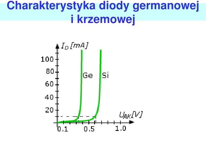 Charakterystyka diody germanowej