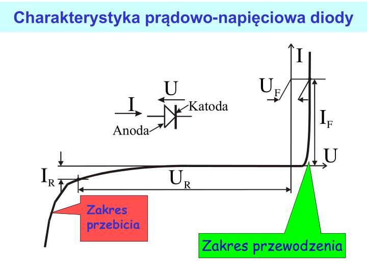 Charakterystyka prdowo-napiciowa diody