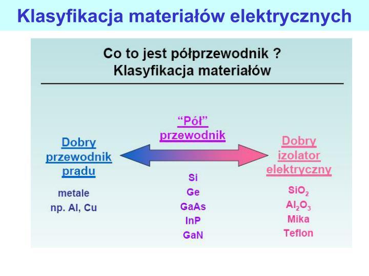 Klasyfikacja materiaw elektrycznych