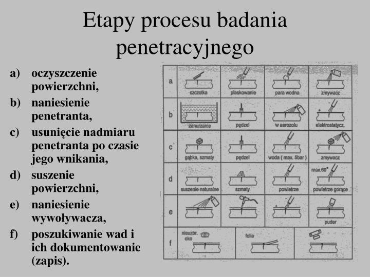 Etapy procesu badania penetracyjnego