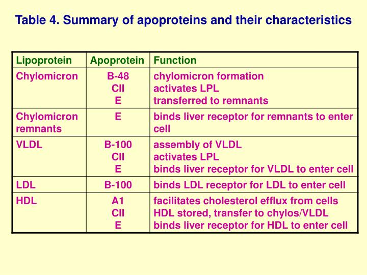 Table 4. Summary of apoproteins and their characteristics