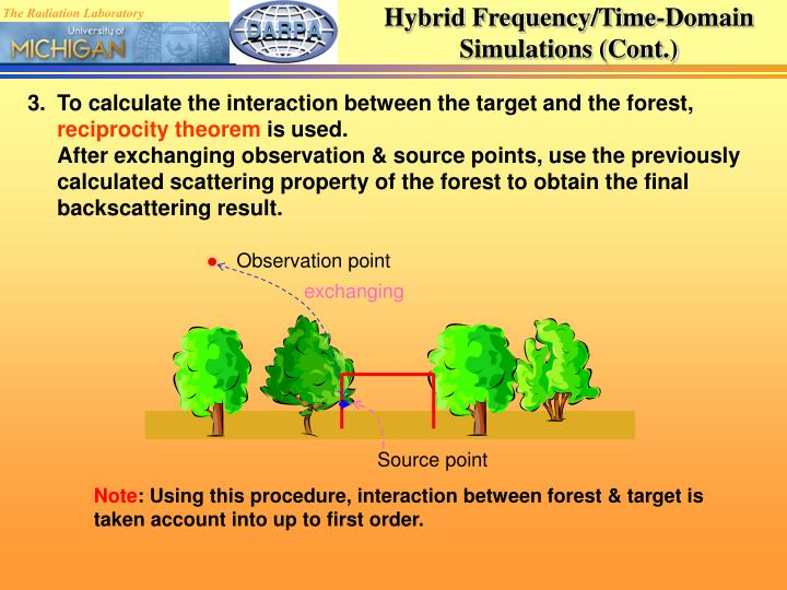 Hybrid Frequency/Time-Domain Simulations (Cont.)