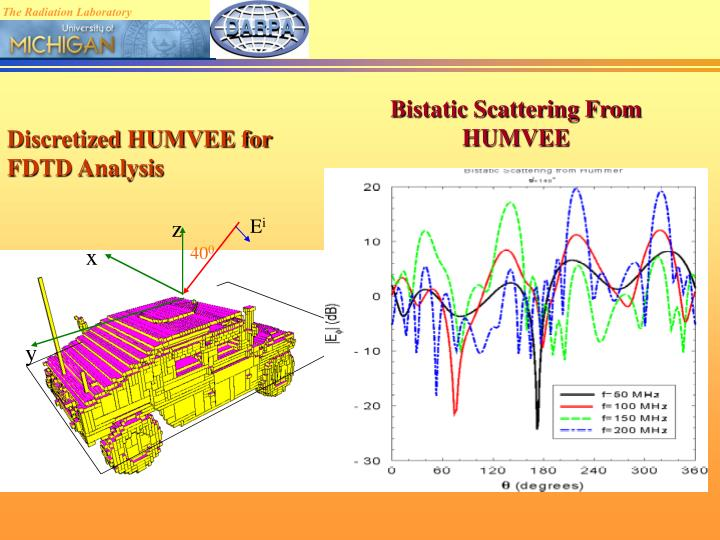 Bistatic Scattering From HUMVEE