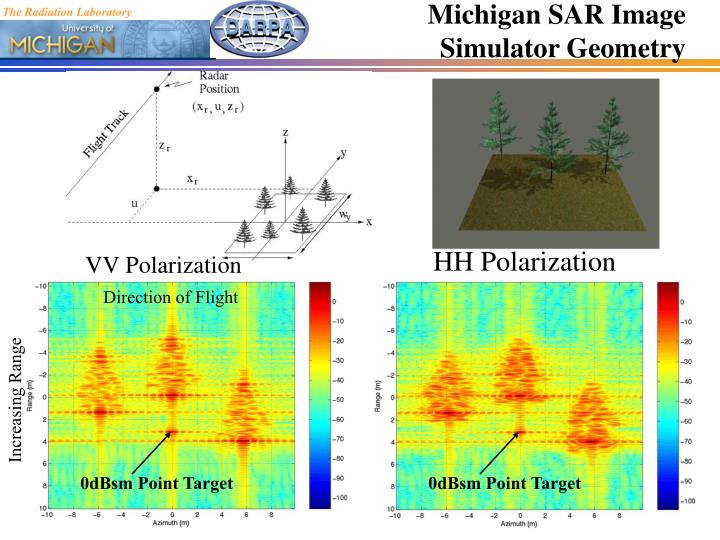 Michigan SAR Image Simulator Geometry