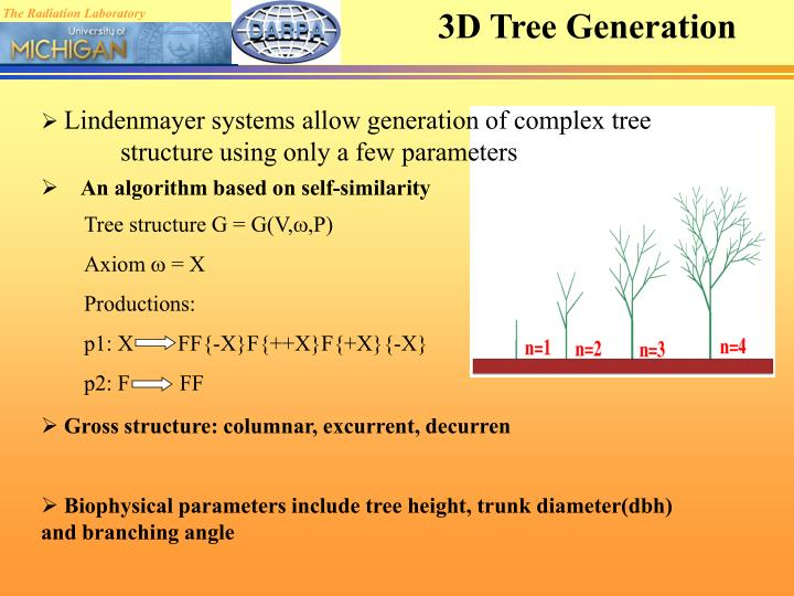 3D Tree Generation