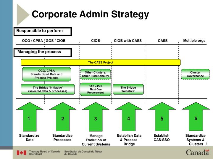 Corporate Admin Strategy