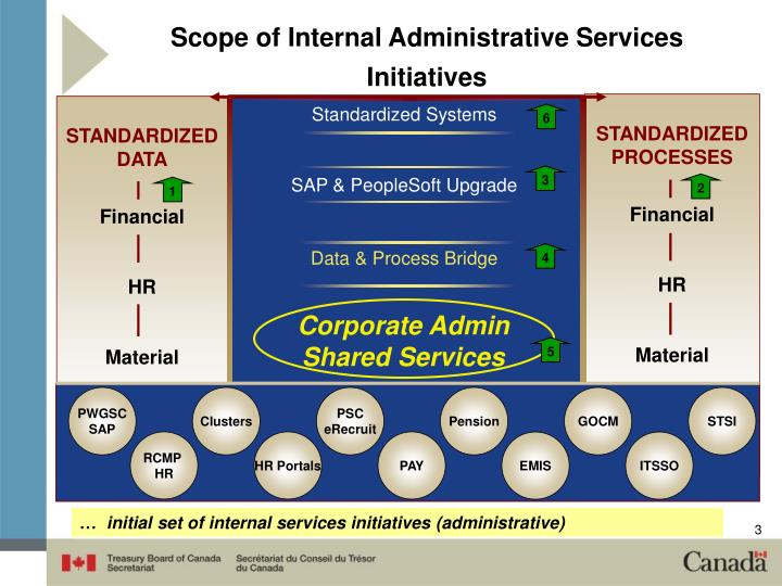Scope of Internal Administrative Services Initiatives
