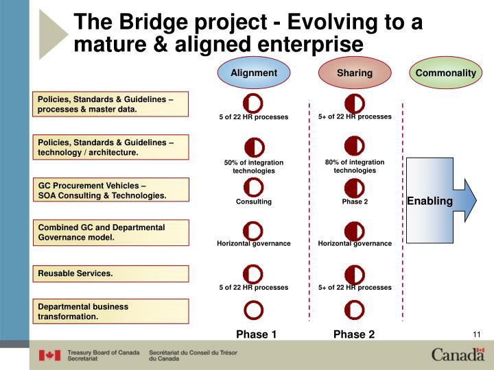 The Bridge project - Evolving to a mature & aligned enterprise