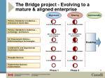 the bridge project evolving to a mature aligned enterprise