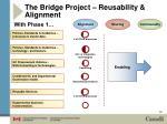 the bridge project reusability alignment