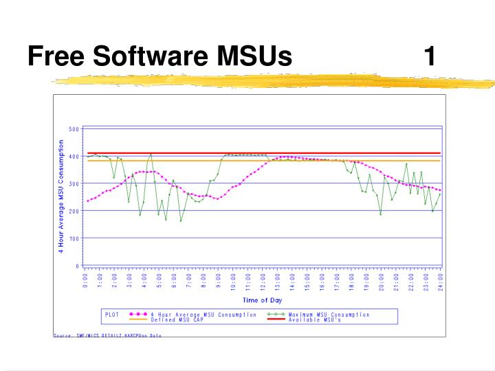 Free Software MSUs			1