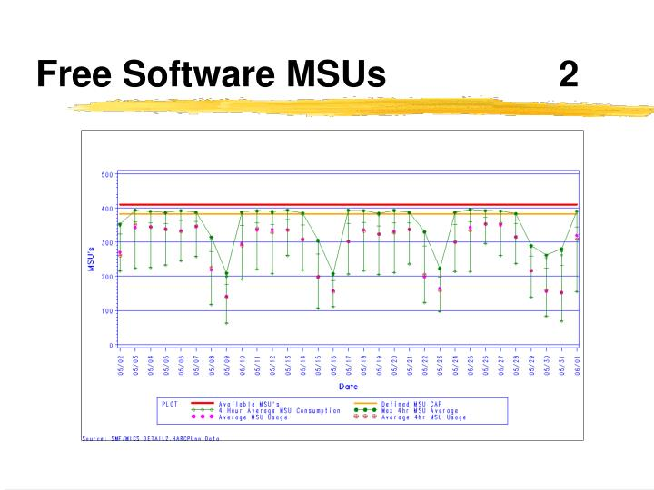 Free Software MSUs			2
