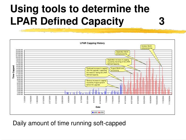 Using tools to determine the LPAR Defined Capacity		3