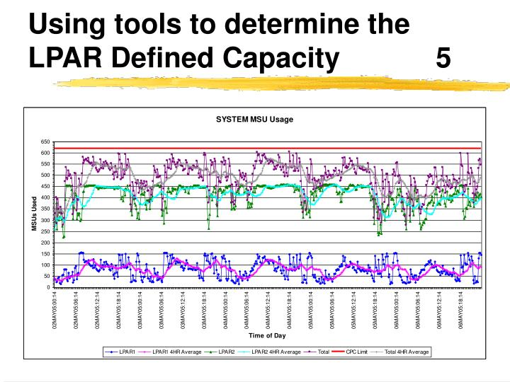 Using tools to determine the LPAR Defined Capacity		5